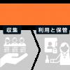 中小企業のためのマイナンバー対応策 Part1