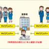 学生バイトを雇っている場合の注意点