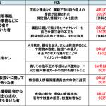 【警察への告発も】特定個人情報保護委員会の権限について