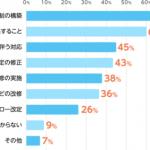 マイナンバーに関する企業へのアンケート結果を見てみると。