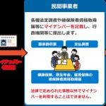 【中小企業向け】従業員マイナンバーの取り扱い~導入準備チェック編~