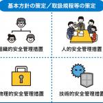 【企業の経理向け】マイナンバー管理サービスまとめ